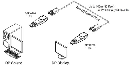 opticis detachable displayport optical module  dpfx