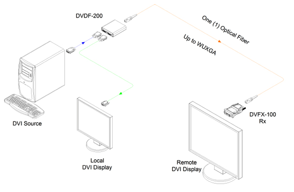 opticis dvi to one  1  fiber dvi converter  dvdf