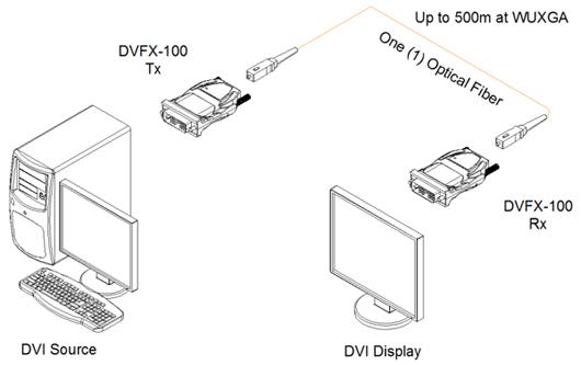 opticis one  1  fiber detachable dvi module  sc multi
