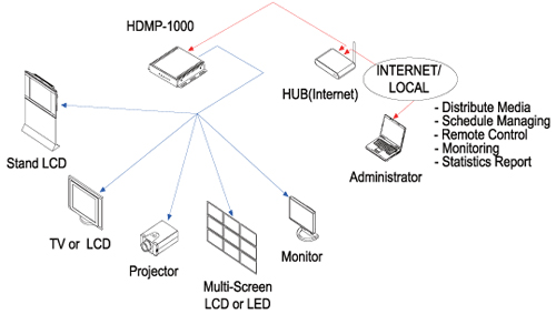 HDMP-1000 Diagram