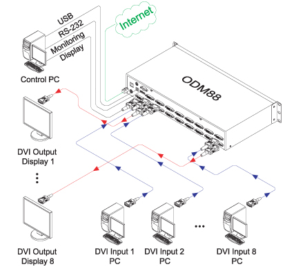 Opticis ODM88 DVI Matrix Router Diagram