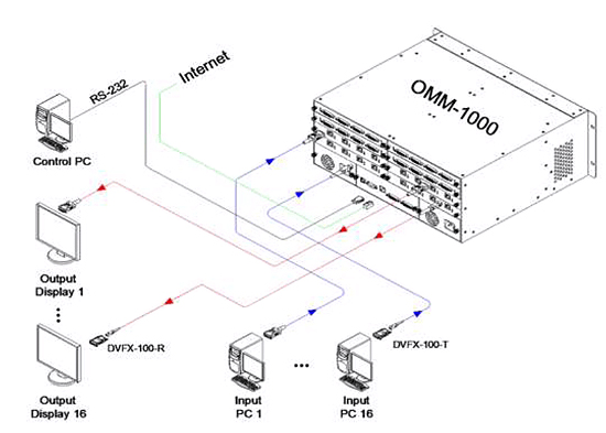 OMM-2500 Connection Diagram