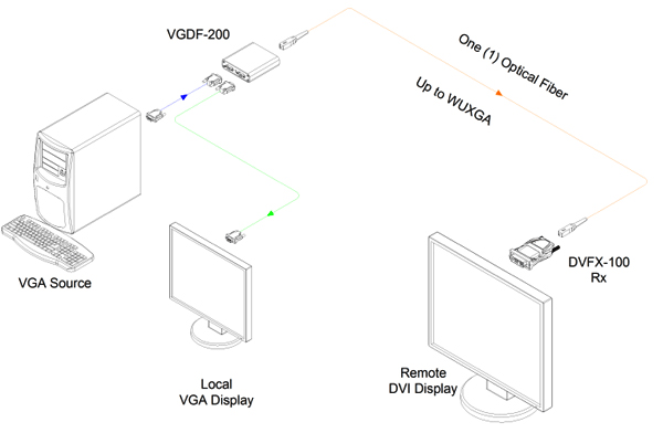 opticis vga to one  1  fiber dvi converter  vgdf